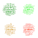 A word cloud of words used in Abstract