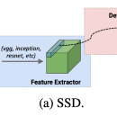 Speed/accuracy trade-offs for modern convolutional object detectors