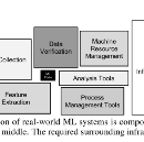Five lessons from building machine learning systems