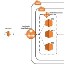 Auto Scaling Real-Time NodeJS Applications on AWS — The last tutorial you'll need!