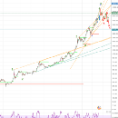 Elliot Wave prediction for bitcoin price move from here