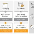 How to prep for the AWS Certified Solutions Architect (Associate) exam