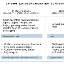Making Sense of the Application Monitoring Landscape