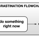 How to Finally Beat Procrastination