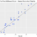 Missing Data, XGBoost, and R — Part 2