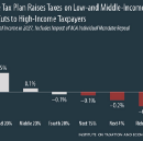 The GOP's Tax Hike