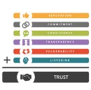 Trust: How to Leverage Technology to Generate Trust.