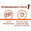 #PeekabooGuruTurns1- Year in Review