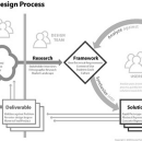 What is Interaction Design And How it Works?