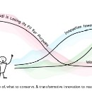 The Three Horizons of innovation and culture change