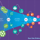 The economic impact of open data: what do we already know?