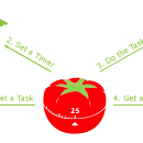 Eat that Frog with a Pomodoro to increase productivity