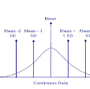 Why is it important to know Standard Deviation?