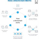 A layman's guide to blockchains, cryptocurrencies and why they matter.