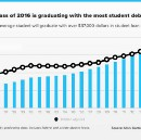 Student Debt Has Killed the American Dream