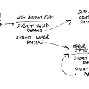 Keeping the goal in sight while designing component flows