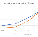 Your Startup is Overvalued