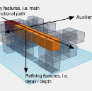 Slicing Complex Systems