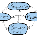 Reactive Machine Learning