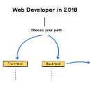 The 2018 Web Developer Roadmap