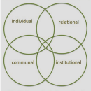 Integral Mindfulness, Collective Intelligence, and Collective Sentience: