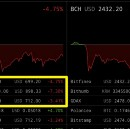 How is it with arbitrage opportunities in South Korea