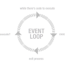 What is the JavaScript Event Loop?