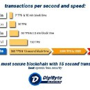 Digibyte — Why Invest?