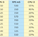 Optimizing Performance and Cost: Infura Benchmark Analysis