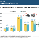 I Read Meeker's 355 slide Internet Trends Report So You Don't Have To