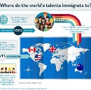 Where do the world's talents immigrate to?