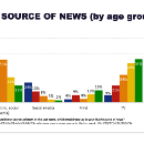 Where do people get their news?