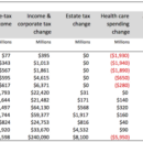 Who Really Pays Under the Senate Tax Bill?