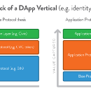 Application Protocols are the better investment. Here's why.