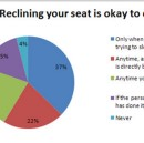 Reclining Seats: Airline-Manufactured Corporate Controversy