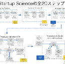Startup Science 2018完全版 (2550 page)