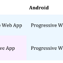 The surprising tradeoff at the center of the question whether to build a Native or Web App
