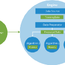 How to build a recommendation engine using Apache's Prediction IO Machine Learning Server