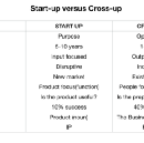 Start building Crossups(X-ups) not Startups.