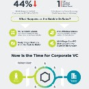 The Time for Corporate Venture Capital is Now