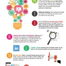 The Ultimate 40-Point Checklist for Smarter Content Marketing Strategy (Infographic)