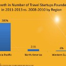 The State of Travel Startups