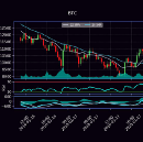 Become a Better Crypto Trader with Technical and Chart Analysis