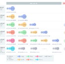 How one random discussion helped improve an important metric by 3x