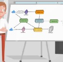 Anatomy of a System Design Interview