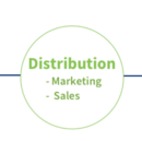 Product Market Fit = align Product, Distribution & Customers