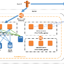 Scaling on AWS (Part 4) : > One Million Users