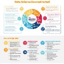 Deconstructing Data Science: Breaking The Complex Craft Into It's Simplest Parts