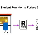From Student Founder to Forbes 30 Under 30: These Young Founders Are Onto The Next Big Thing