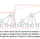 Deep Layer Aggregation — Combining Layers in NN Architectures